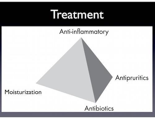 Treatment copy