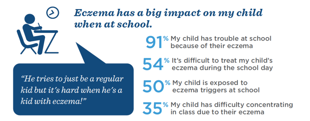 eczema has a big impact on children at school