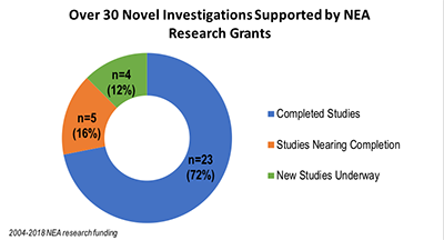NEA research grant status