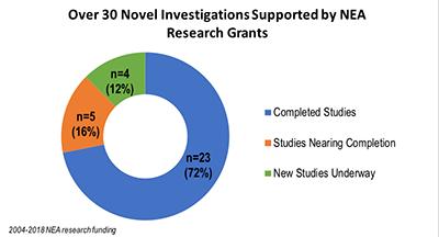 NEA research grant status