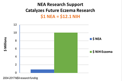 NEA grants translates to NIH funding