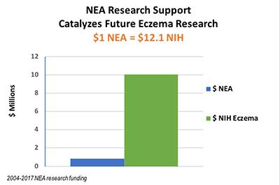 NEA grants translates to NIH funding