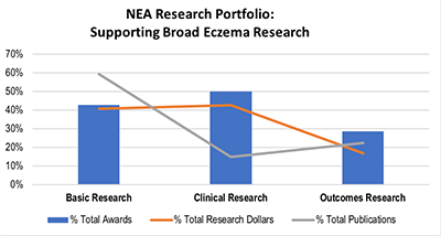 NEA research portfolio
