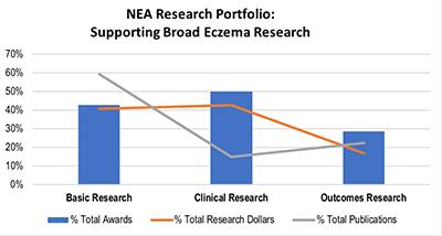 NEA research portfolio