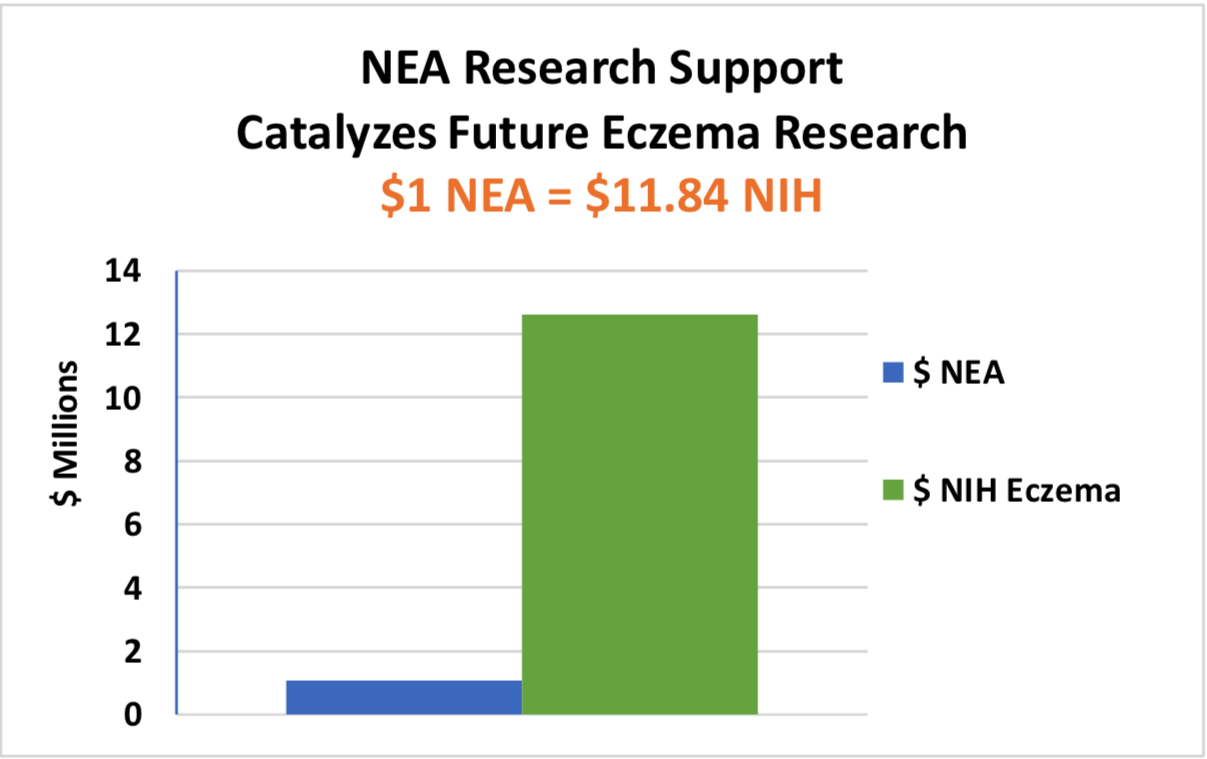 Bar graph showing how NEA impacts future research