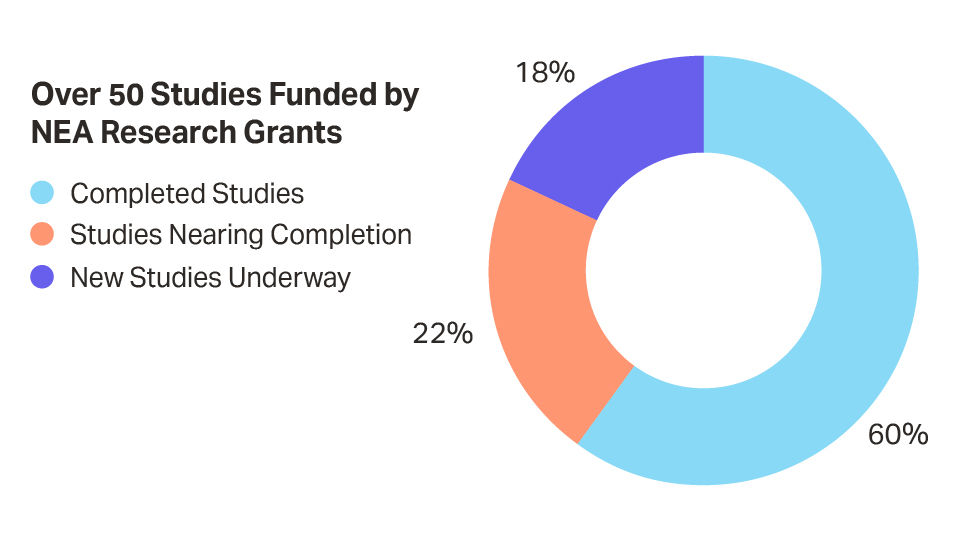 Graph showing how NEA has supported over 35 novel investigations
