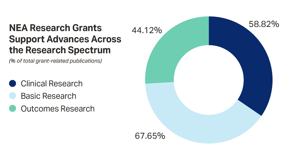 Bar graph describing broad eczema research support